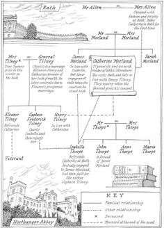 Northanger abbey book list austen pinterest jane austen northanger abbey book list austen pinterest jane austen book lists and books ccuart Images