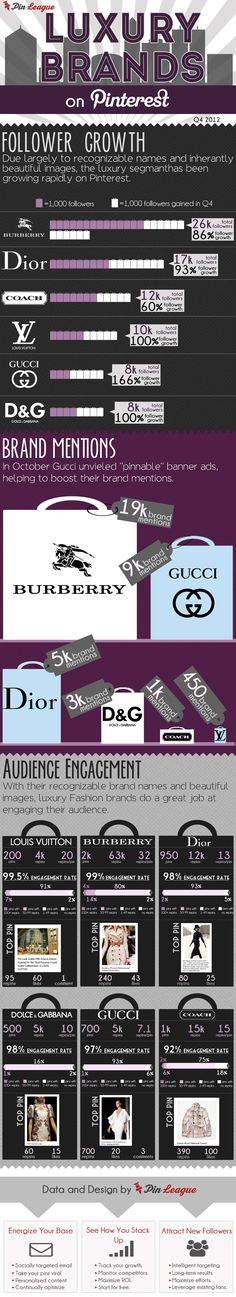 #Luxury Brands on #Pinterest - based on Q4 of 2012