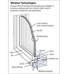 Window Construction illustrated.