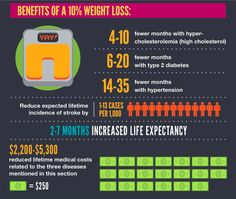 Benefits of weight loss!  Nice motivation :-)  #weightloss