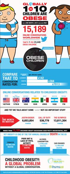 The Weight of the World: childhood obesity facts Das Gewicht der Welt: Fettleibigkeit in der Kindheit Healthy Kids, Healthy Living, Healthy Fruits, Childhood Obesity Facts, Workout, Health Problems, Health Care, Health Advice, Health And Wellness