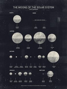 A simple, yet eye-catching look at the moons of the solar system.
