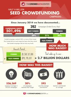 THE Crowdfunding guide for Business Advisers & Mentors, Business Owners & Startups Business Advisor, Startups, Infographics, Campaign, Modern, Trendy Tree, Infographic, Info Graphics, Visual Schedules