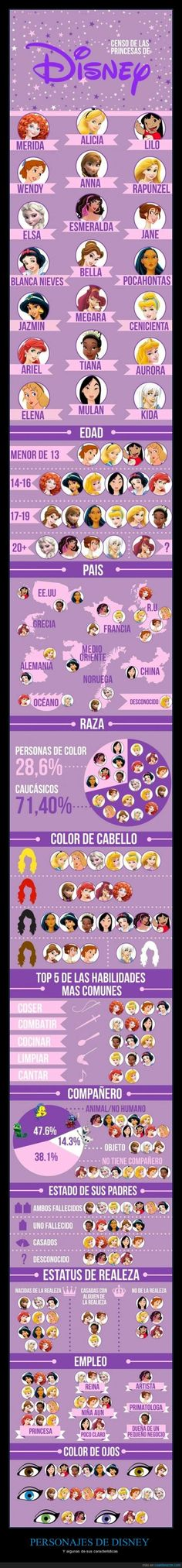 Not accurate but pretty neat. - We Did An In-Depth Analysis Of 21 Disney Female Leads Disney Pixar, Disney Marvel, Disney And Dreamworks, Disney Magic, Disney Art, Disney Films, Disney Characters, Kawaii Disney, Cute Disney