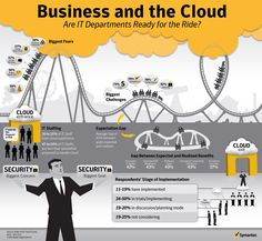 Business and the Cloud
