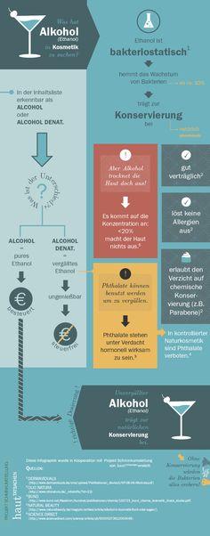 Infografik ueber Alkohol in Kosmetik