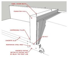 Know Your House: What Makes Up a Home's Foundation  Learn the components of a common foundation and their purpose to ensure a strong and stable house for years to come. The three structural parts of this kind of foundation:      A continuous concrete footing      A foundation wall of either poured concrete or concrete masonry units (CMUs)      A concrete floor slab