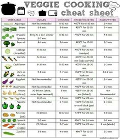 Cooking times for healthy eating
