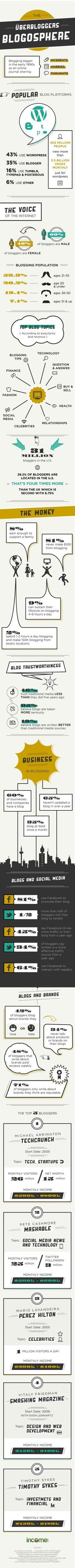 Tout ce que vous avez toujours voulu savoir sur la blogosphère en une infographie