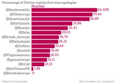 Should brands apologize so much in social media?