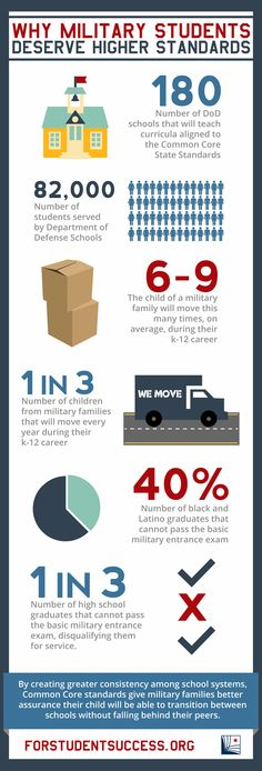 Military-connected kids deserve high quality education standards. Get the facts... #milkids #commoncore #edu #army