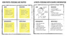 Know Thy Customer: Building Proto-Personas Customer Persona, Know Thyself, Design Thinking, Ux Design, Service Design, Podcast Ideas, Templates, Nooks, Learning