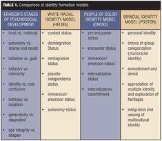 Image result for black racial identity development model