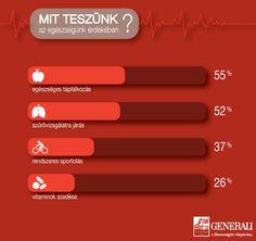 Mit teszünk az egészségünk érdekében?     www.generali.hu