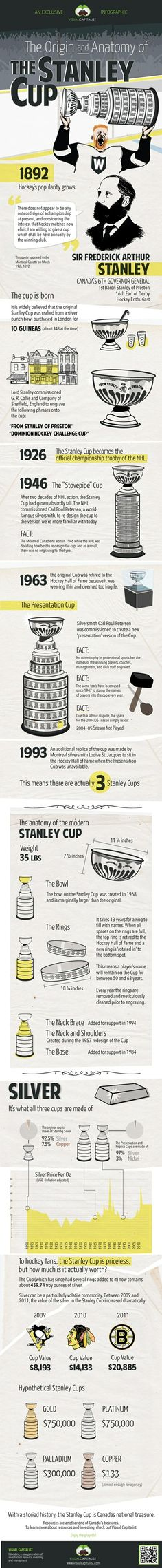 Origin of the Stanley Cup