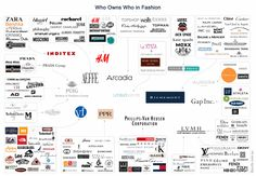 Luxury & Fashion Conglomerates | Who Owns Who
