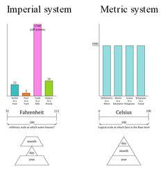 Imperial vs Metric System