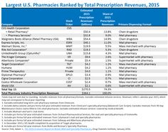 Largest_US_Pharmacies_Ranked_by_Total_Prescription_Revenues-2015.png (1434×1134)
