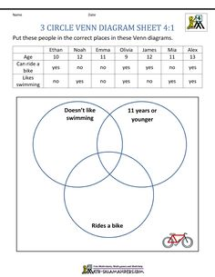 Use the data to complete the 3-circle venn diagram.