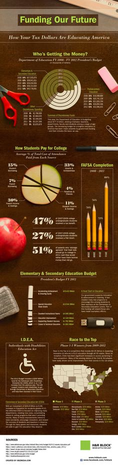 H&R Block has an interesting infographic on how US Federal Tax Dollars are Spent on Education. 4.8% of the Federal budget is spent on education (seems way too low to me). The infographic breaks down dollars by elementary vs. secondary vs. higher ed, how students pay for college, IDEA, and more. It's interesting to see how the money is spent. The money that funds education as well as where exactly it goes is an extremely interesting concept.
