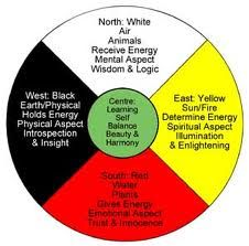 As an inter-dimensional aspect of Spirit, and a blueprint for all life situations, the Four Cardinal Directions of the Medicine Wheel can be worked with in many different ways. In this tutorial, you will learn some basic understandings and underlying truths about the Four Cardinal Directions and suggestions on how to begin working with them.  Purchase at http://transformationalstudies.com/shamanic_apprenticeship/intermediate_tutorials
