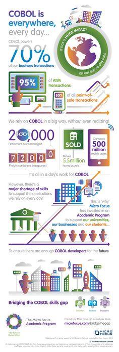 cobol infographic - Google Search
