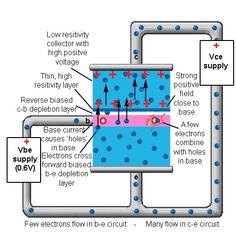 How Bipolar Transistors Work?