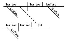Buffalo buffalo Buffalo buffalo buffalo buffalo Buffalo buffalo. This is a grammatically valid sentence that I intend one day to make my homeschooler diagram and explain.