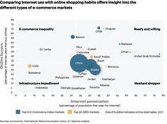 E-commerce market sizes