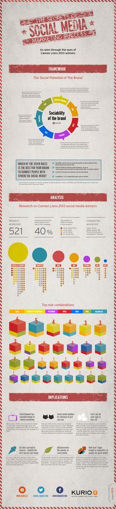 Infographic: the Secrets of Social Media Marketing Success.