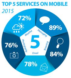 Top 5 services on mobile