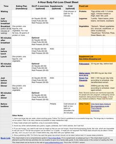 William Hertling's Thoughtstream: 4 Hour Body Cheat Sheet (Improved)