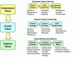 Creating value by understanding te customer business objectives