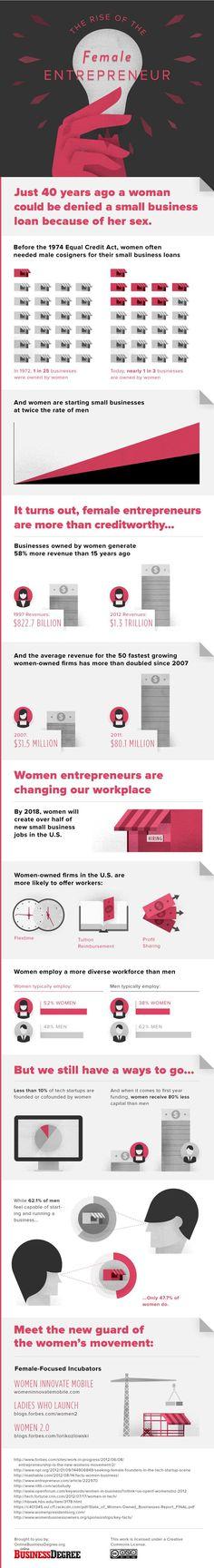 Women Entrepreneurs! Must Read... #infographic