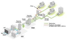 Realización de pruebas en redes FTTH