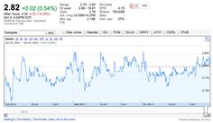 Zynga Shares Decline About 20% To All-Time Low In After-HoursTrading
