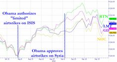 War! What Is It Good For? (Hint: These 4 Companies) | Peter Boyle, GreenLeft.org, October 5, 2014, Zero Hedge: