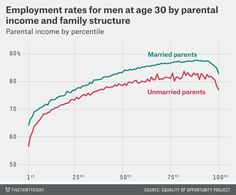 On Friday, a team of researchers led by Stanford economist Raj Chetty released a paper on how growing up in poverty affects boys and girls differently. Their core finding: Boys who grow up in poor …