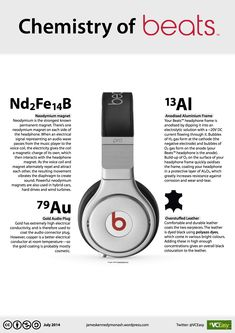How do headphones work? The Chemistry of BEATS (Says Bill RT Photo Credit: James Kennedy Monash Chemistry Posters, High School Chemistry, Teaching Chemistry, Science Chemistry, Organic Chemistry, Middle School Science, Physical Science, Science Education, Science Experiments