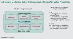 Business Model Innovation in Social-Sector Organizations by BCG