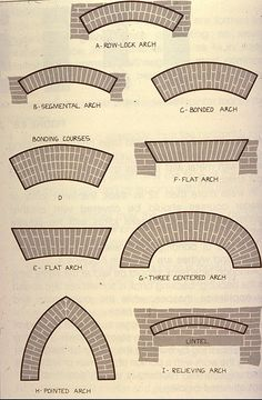 Types of Brick Arches