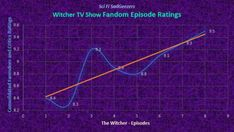 Review ratings for The Witcher TV show and based on research from around the internet. It's based on data collected three days after the first series aired.