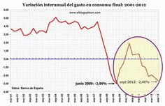 Variación interanual consumo final 2001-2012