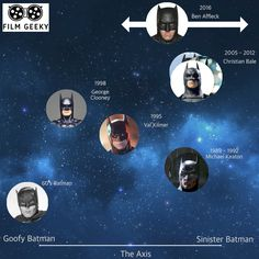 So here's something I've been thinking about…The evolution of Batman in the cinema. The diagram below is something I've put together to try and show how different actors hav…