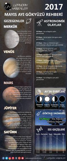 2017 Mayıs Ayı Gök Olayları | Uzaydan Haberler