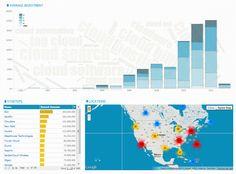 Exploração visual dos dados do TechCrunch