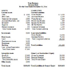 balance-sheet-sample-from-small business | Finance | Pinterest ...