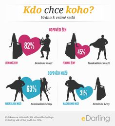 #infographic Kdo chce koho? - Vrána k vráně sedá- Průzkumu se zúčastnilo 304 uživatelů eDarlingu.  Průměrný věk: 42 let, podíl žen: 50%.