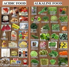 Acidic Foods vs Alkaline Foods - which do you eat more of? If you eat more of the foods on the left, you might be eating too much acid. You want to follow an 80/20 alkaline to acid ratio when it comes to what you put in your body.