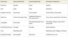 ETF v/s Open Ended Fund and Close Ended Fund